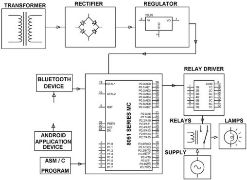 transformer  Android Remote Control For Home Appliances transformer